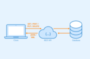 What is REST API?